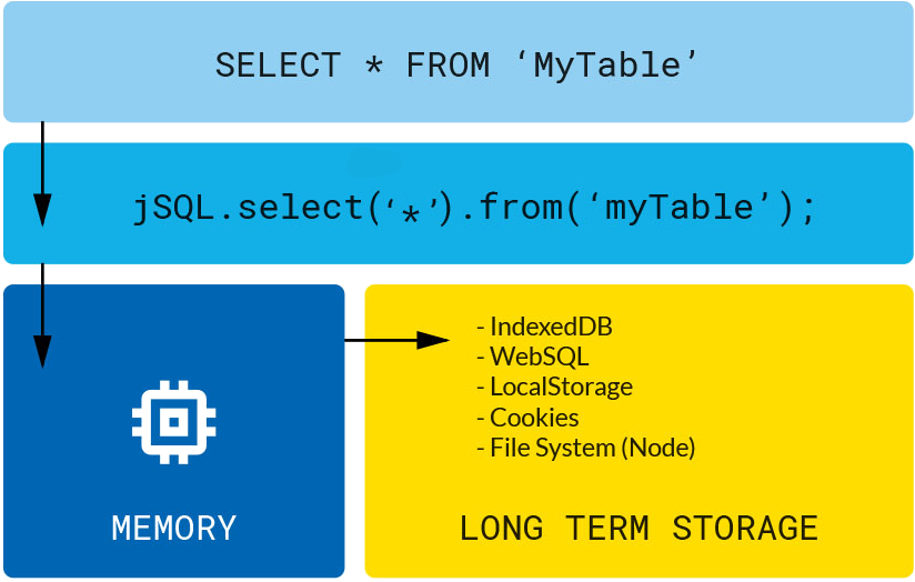 jSQL Layers